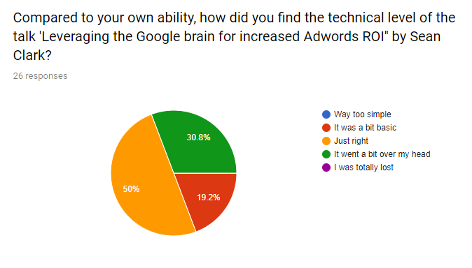 Feedback on difficulty of SearchNorwich SEO talk