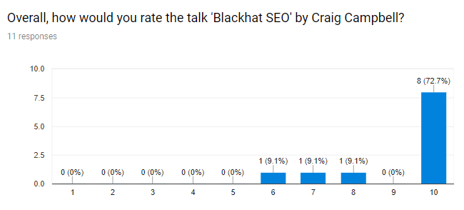 Craig Campbell Blackhat SEO SearchNorwich feedback